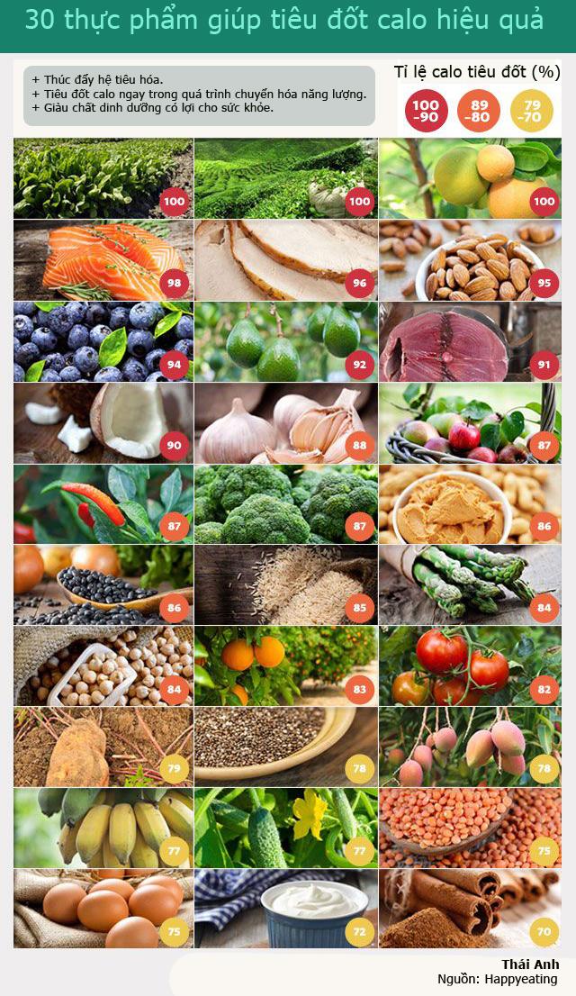 Thực phẩm giúp giảm cân nhanh đốt calo hiệu quả nhất