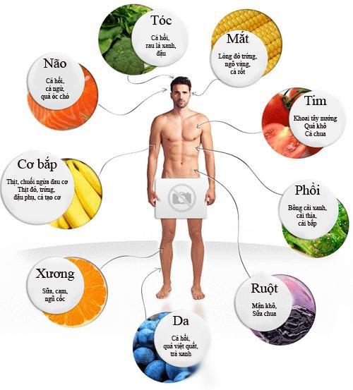Những loại thực phẩm tốt cho từng bộ phận cơ thể