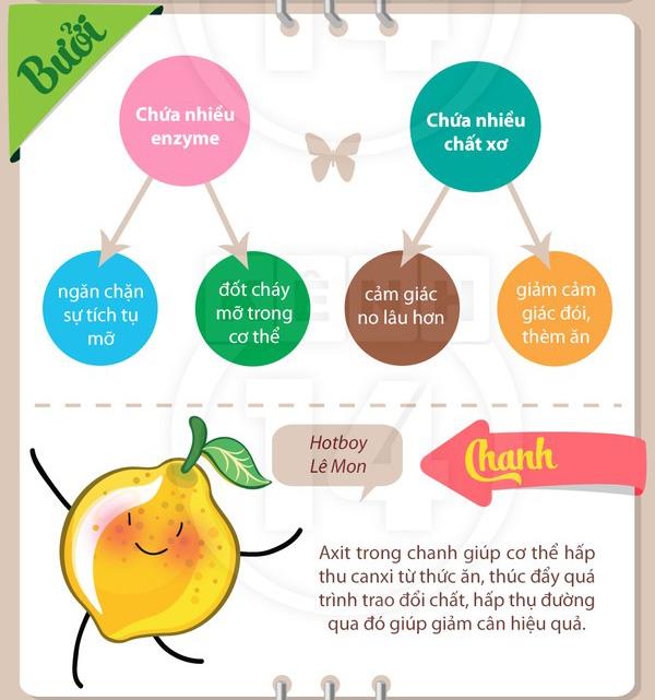 Những trái cây giúp giảm cân nhanh chóng, hiệu quả nhất