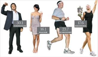 Chỉ số BMI là gì ?